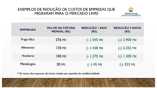 Exemplos de Redução de Custos Com o Mercado Livre de Energia