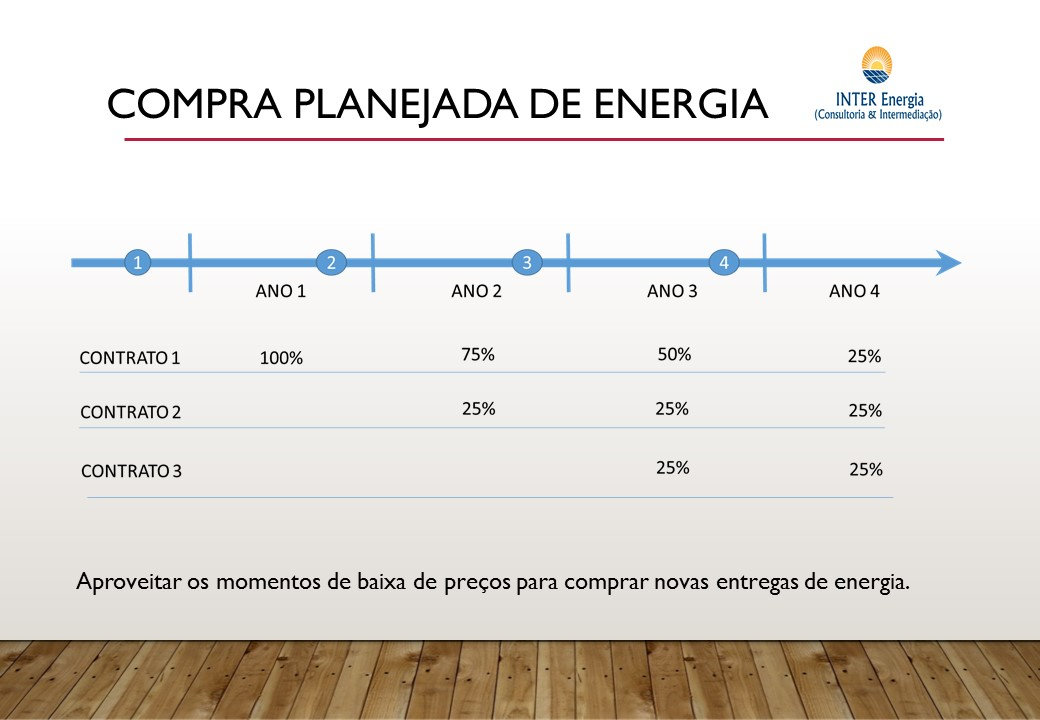 Como evitar riscos do Mercado Livre de Energia?